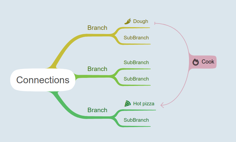 Mind map connections (relationshops)