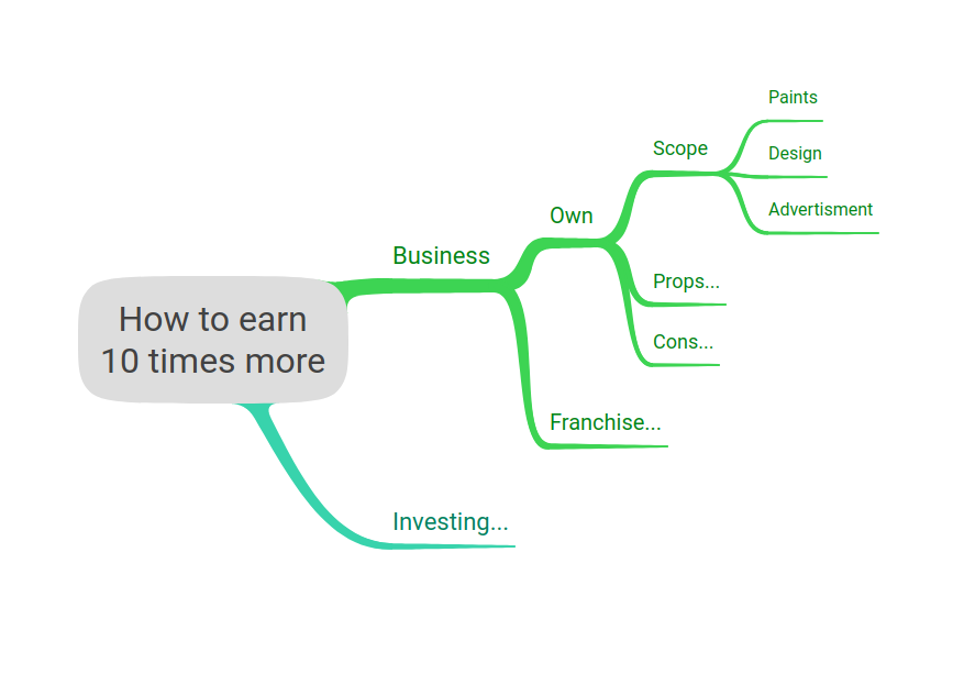 Example of correct mind map