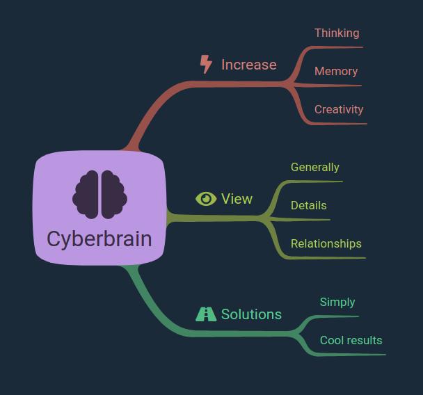 Los mapas mentales son un cibercerebro