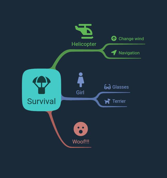 Mapa mental: cómo sobrevivir a la caída de un helicóptero
